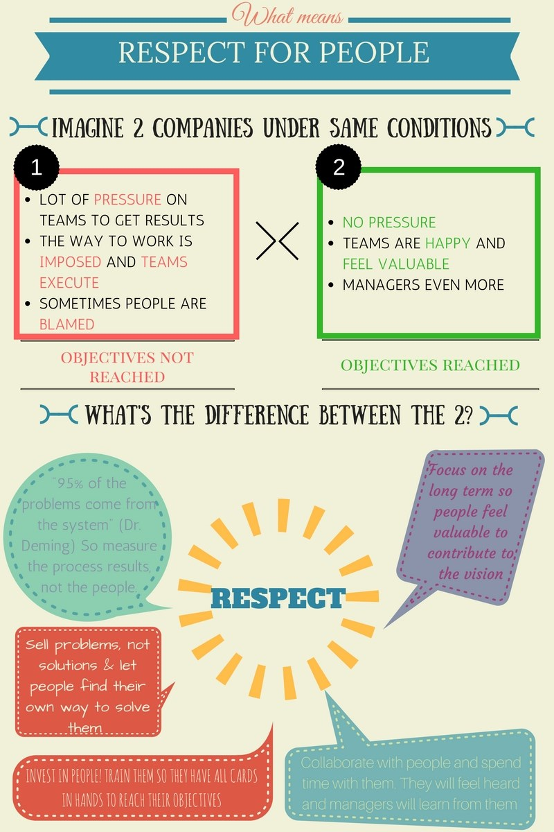Infographic definition of respectful behavior